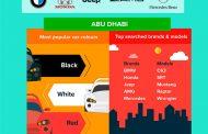 Dubizzle Report Provides Insight into Automotive Market in Abu Dhabi