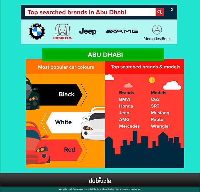 Dubizzle Report Provides Insight into Automotive Market in Abu Dhabi