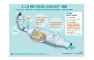 Test Confirms Effectiveness of BlueHDi SCR Tech