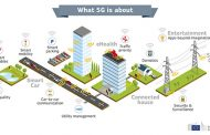 LG Teams Up with Intel for 5G Telematics Technology