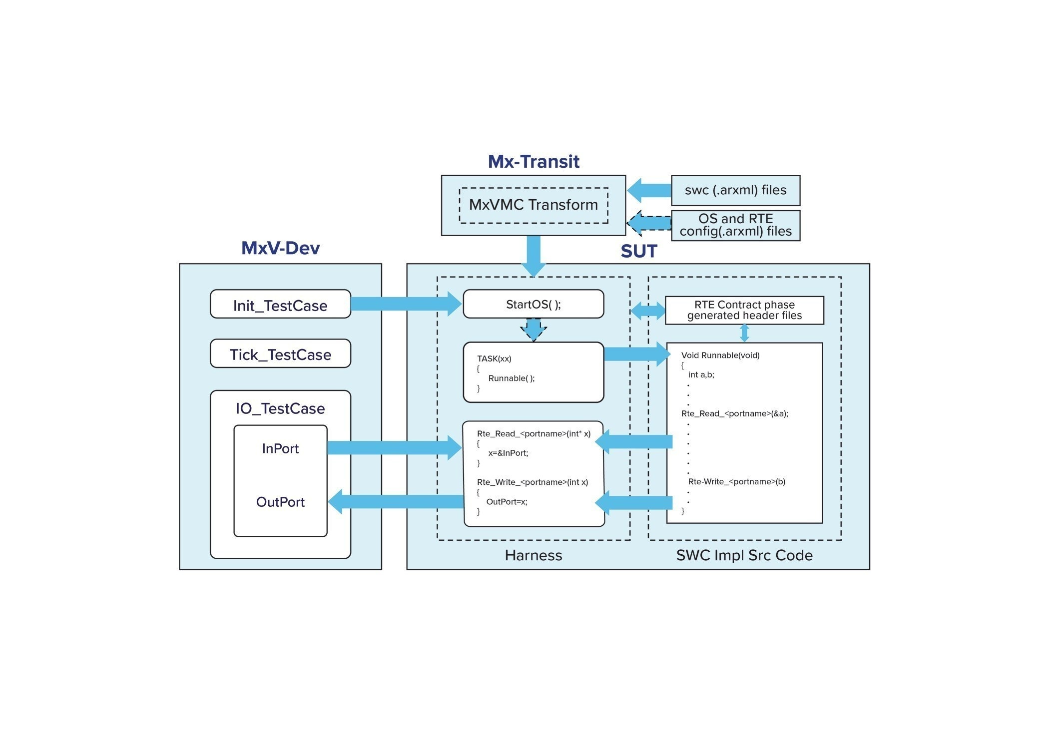 Danlaw's Mx-Suite™ Now Supports AUTOSAR 4.2.x Standard ...