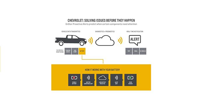 Chevy Creates OnStar Proactive Alert System