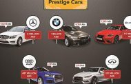Dubizzle Report on Luxury Cars in Dubai Reveals Interesting Insights on Used Car Trends