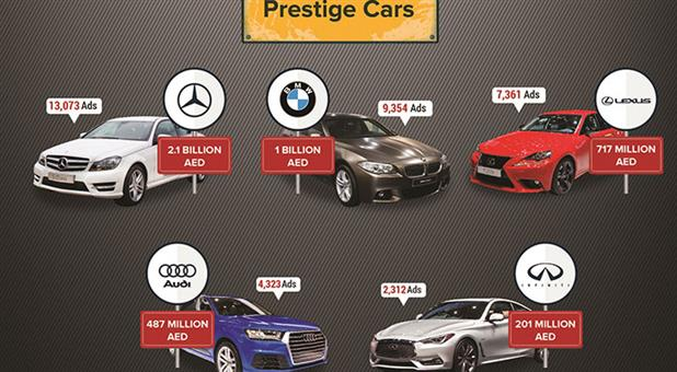 Dubizzle Report On Luxury Cars In Dubai Reveals Interesting Insights