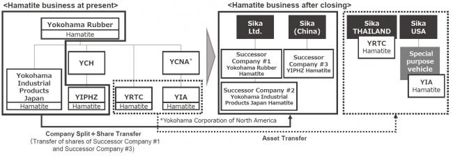 Notice regarding transfer of Hamatite business
