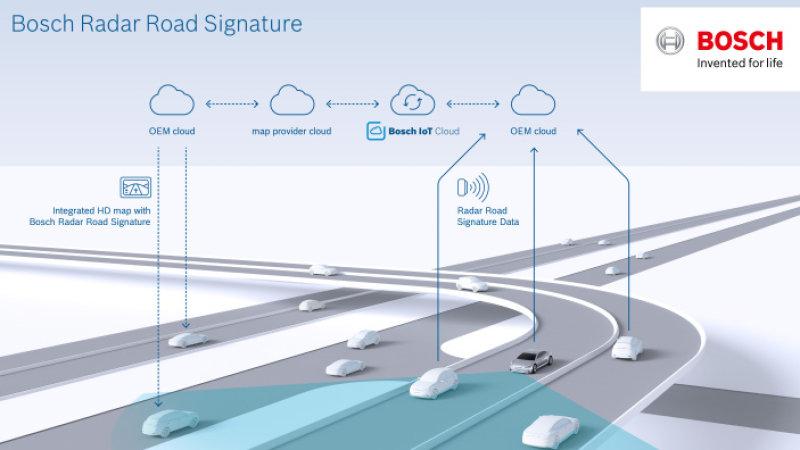 Bosch to Make Radar Road maps for Autonomous Cars