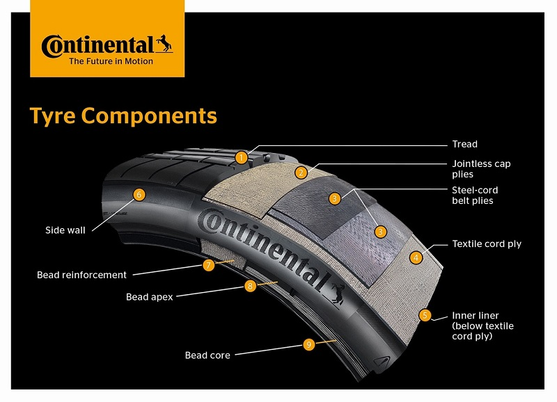 Continental to Work with Kordsa for Greener Tyre Production Process