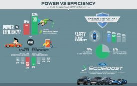 Ford Survey Reveals Drivers Want the Best of Both Worlds