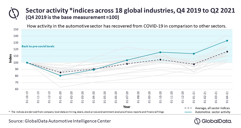 Cross-sector study shows auto industry as a Covid recovery leader