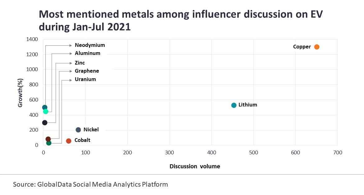 Electric vehicle revolution to underpin metals demand