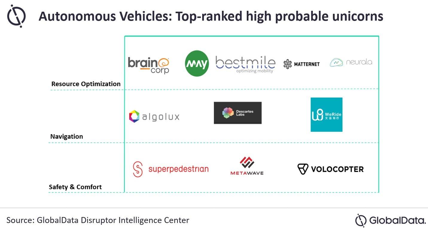 GlobalData ranks autonomous vehicles among top 10 innovation-led technologies, picks top startups