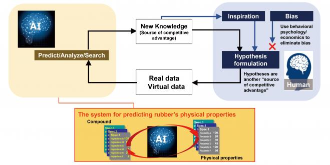 Yokohama Rubber Develops System that Uses AI to Predict Physical Properties of Rubber