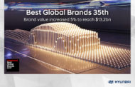 Hyundai Retains Position as One of the Top Brands in the World