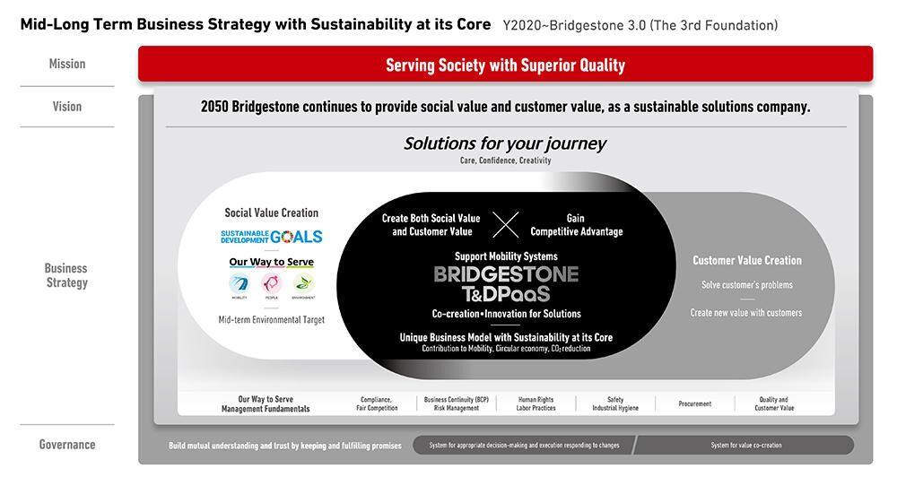Bridgestone announces mid-long term business strategy framework, sets new vision