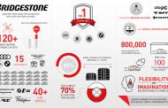 Bridgestone Gets Record OEM Fitments in 2018