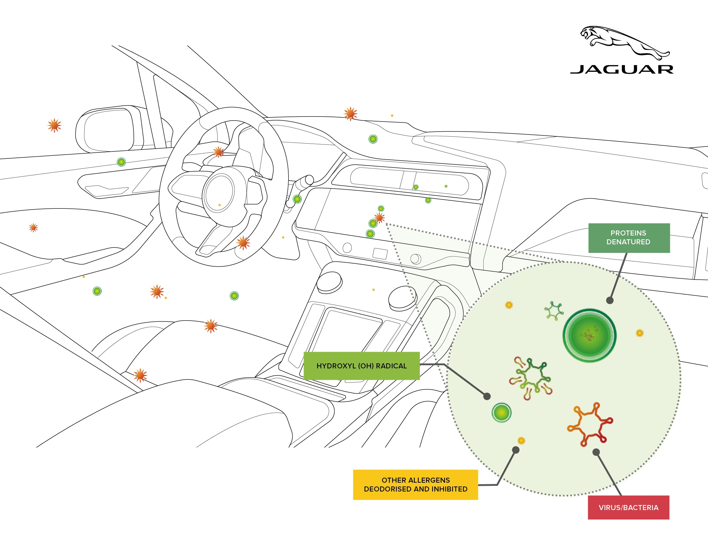 Jaguar land rover's future air purification technology proven to inhibit viruses and bacteria by up to 97 per cent