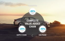 BMW Group makes sustainability and efficient resource management central to its strategic direction