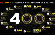 Pirelli celebrates its 400th grand prix in Bahrain