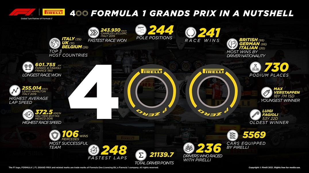 Pirelli celebrates its 400th grand prix in Bahrain