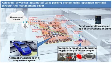 Panasonic Develops Driverless Valet Parking System and AR HUD