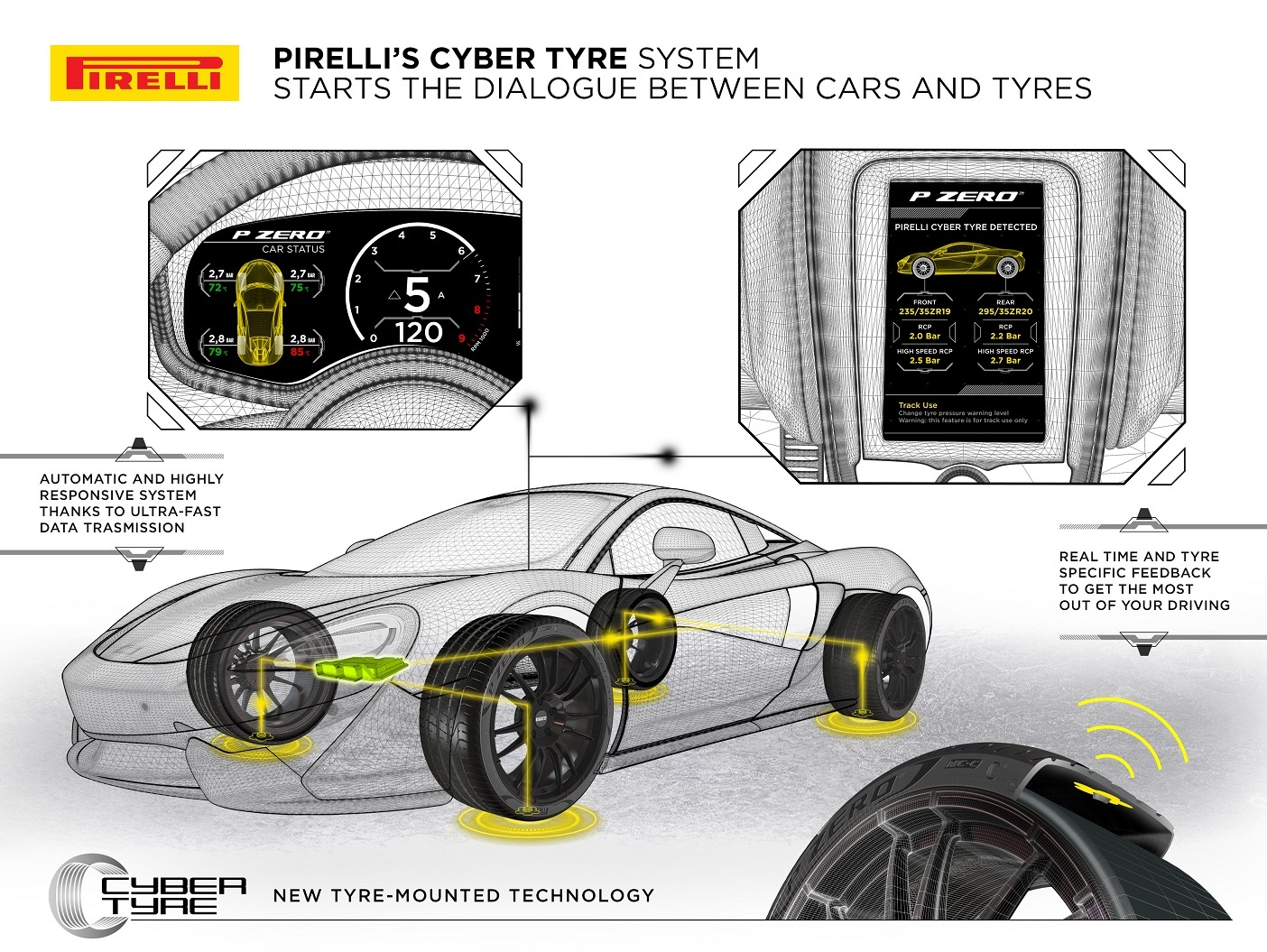 Pirelli supplies intelligent tyres equipped with sensors as standard for the first time on the mclaren artura