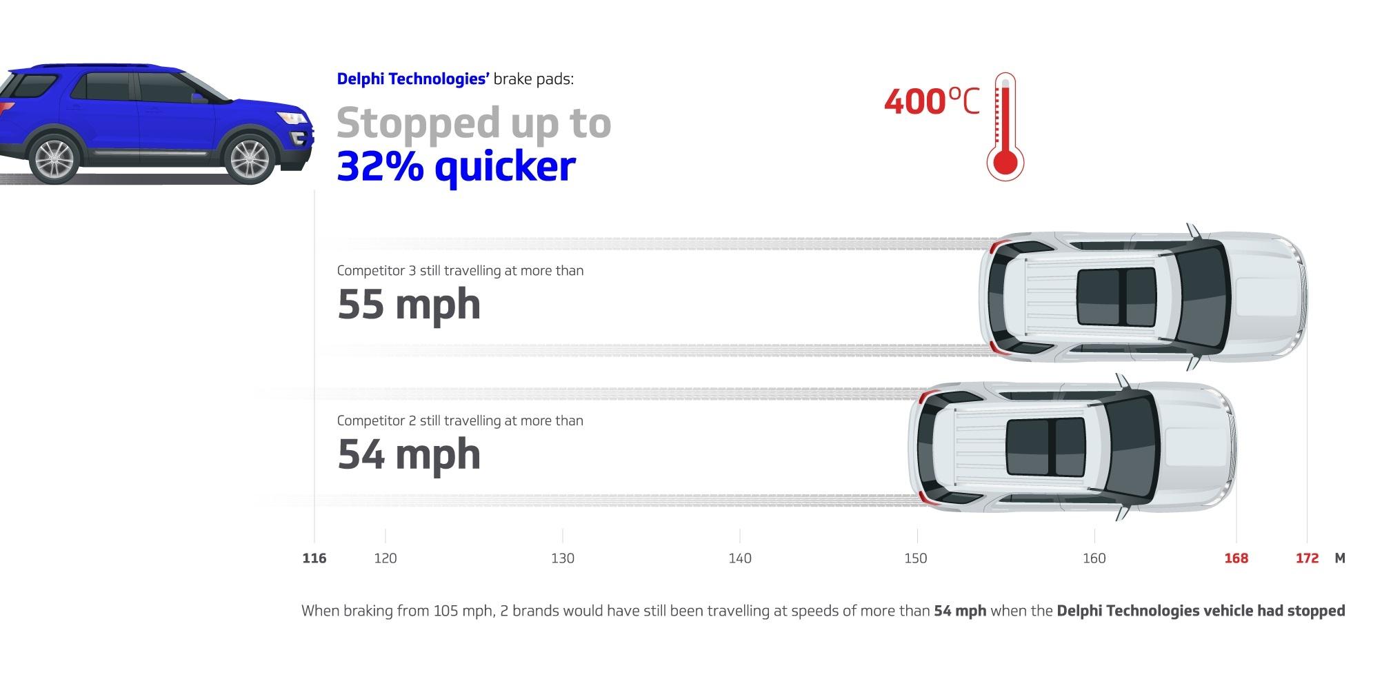 Delphi Technologies' brake pads excel in highperformance vehicle testing