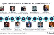 Batteries most mentioned trend among top 10 EV influencers on Twitter ranked by GlobalData during Q3 2020