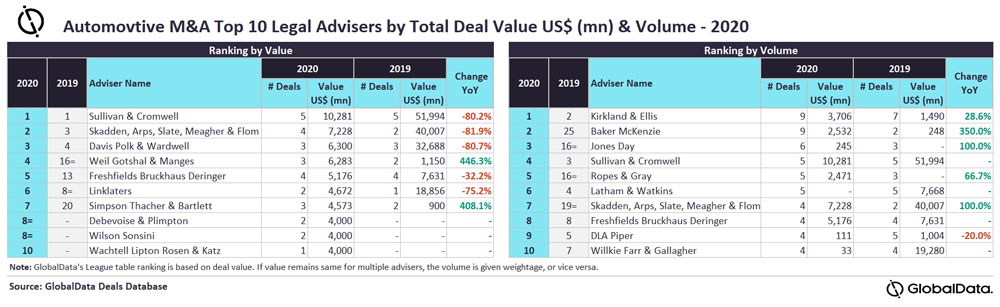 Sullivan & Cromwell and Kirkland & Ellis were top M&A legal advisers by value and volume in global automotive sector for 2020
