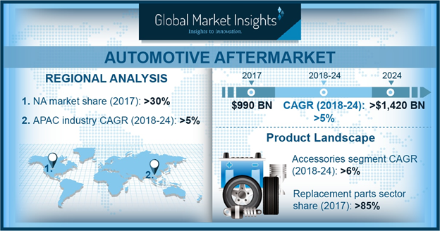 Automotive Aftermarket Industry to hit USD 1,420 billion by 2024