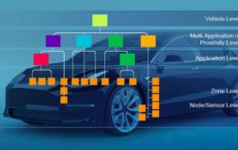NXP Develops S32 Platform for Modern Cars