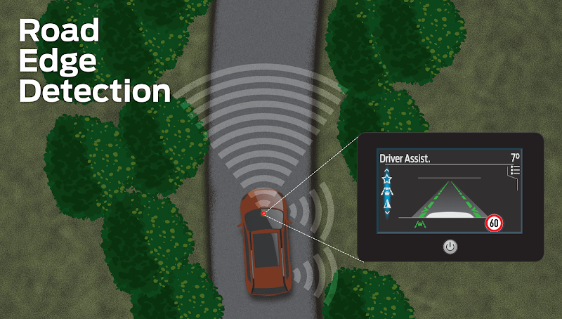 Ford Develops New technology to Help Motorists Steer Clear of Ditches and Drops