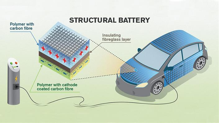 Researchers Find Car Bodies can Function as Batteries