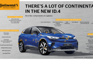 The Volkswagen ID.4 – Sustainable Mobility with Technology from Continental