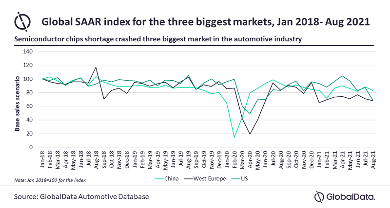 Major vehicle manufacturers and exporters to bear the brunt of chip shortages